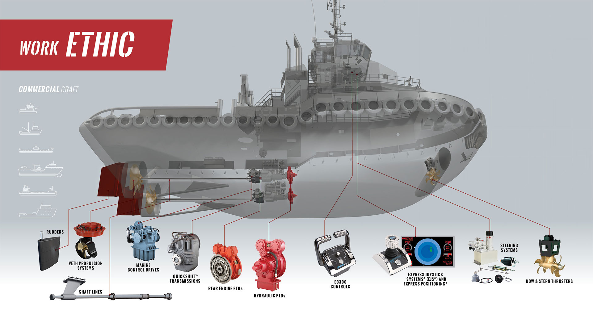 Heavy Duty Commercial Craft