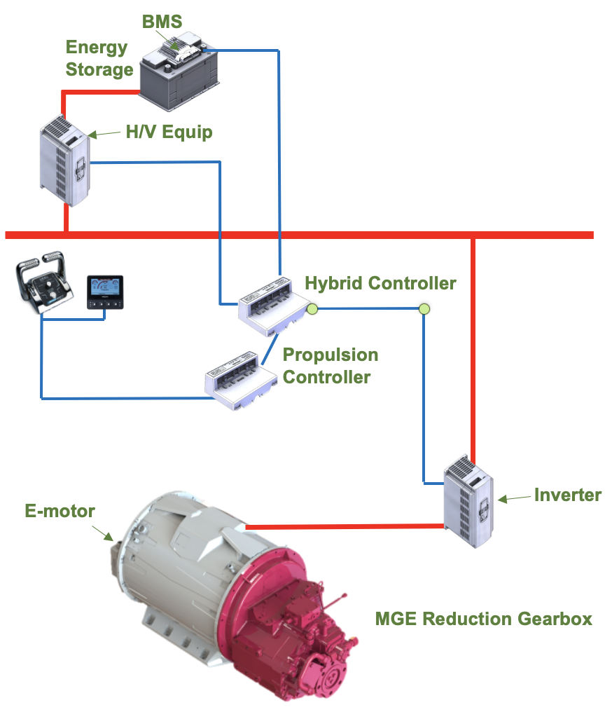 Full electric propulsion system