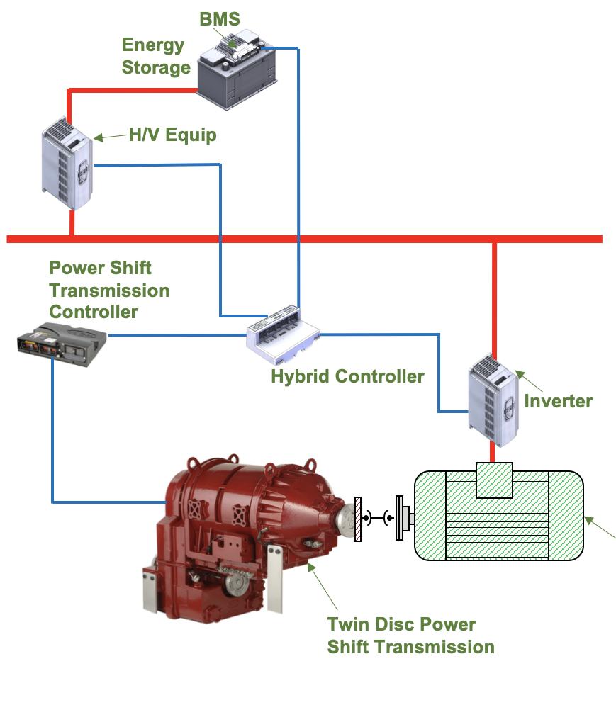 Serial Hybrid Power Shift Transmissions Single Electric Motor